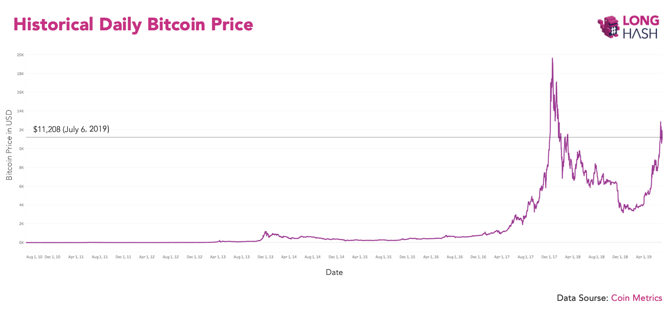 Historical Daily Bitcoin Price_en.png